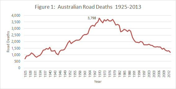 Australian road toll deaths 1925 to 2013